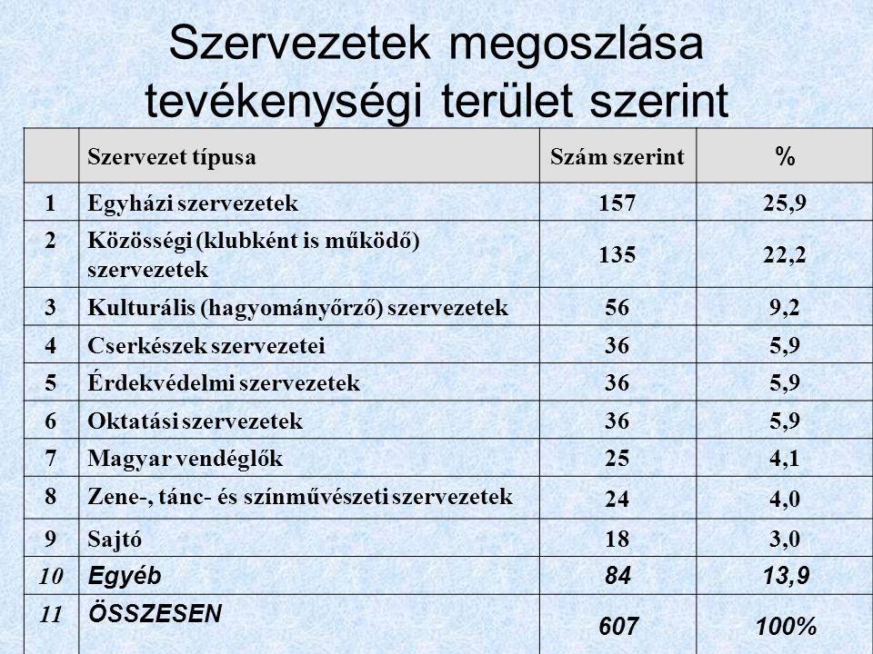Szervezetek megoszlása tevékenységi terület szerint Szervezet típusaSzám szerint % 1Egyházi szervezetek 15725,9 2Közösségi (klubként is működő) szervezetek 13522,2 3Kulturális (hagyományőrző) szervezetek 569,2 4Cserkészek szervezetei 365,9 5Érdekvédelmi szervezetek 365,9 6Oktatási szervezetek 365,9 7Magyar vendéglők 254,1 8Zene-, tánc- és színművészeti szervezetek 244,0 9Sajtó 183,0 10 Egyéb 8413,9 11 ÖSSZESEN 607100%