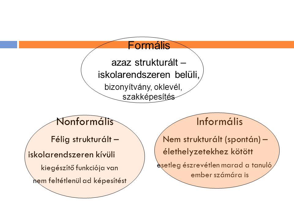 Nonformális Félig strukturált – iskolarendszeren kívüli kiegészítő funkciója van nem feltétlenül ad képesítést Informális Nem strukturált (spontán) –