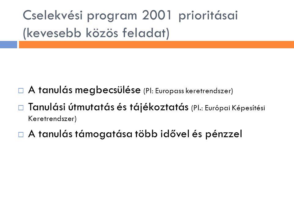 Cselekvési program 2001 prioritásai (kevesebb közös feladat)  A tanulás megbecsülése (Pl: Europass keretrendszer)  Tanulási útmutatás és tájékoztatá