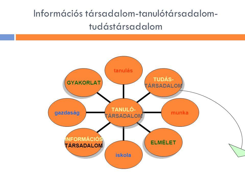 Információs társadalom-tanulótársadalom- tudástársadalom TANULÓ- TÁRSADALOM tanulás TUDÁS- TÁRSADALOM munkaELMÉLETiskola INFORMÁCIÓS TÁRSADALOM gazdas
