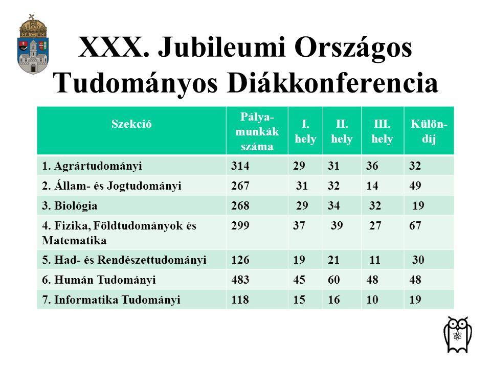 XXX. Jubileumi Országos Tudományos Diákkonferencia Szekció Pálya- munkák száma I. hely II. hely III. hely Külön- díj 1. Agrártudományi31429313632 2. Á