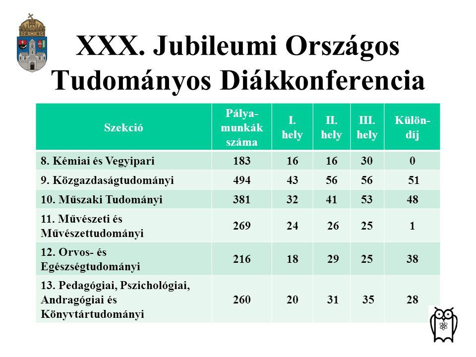 XXX. Jubileumi Országos Tudományos Diákkonferencia Szekció Pálya- munkák száma I. hely II. hely III. hely Külön- díj 8. Kémiai és Vegyipari18316 300 9