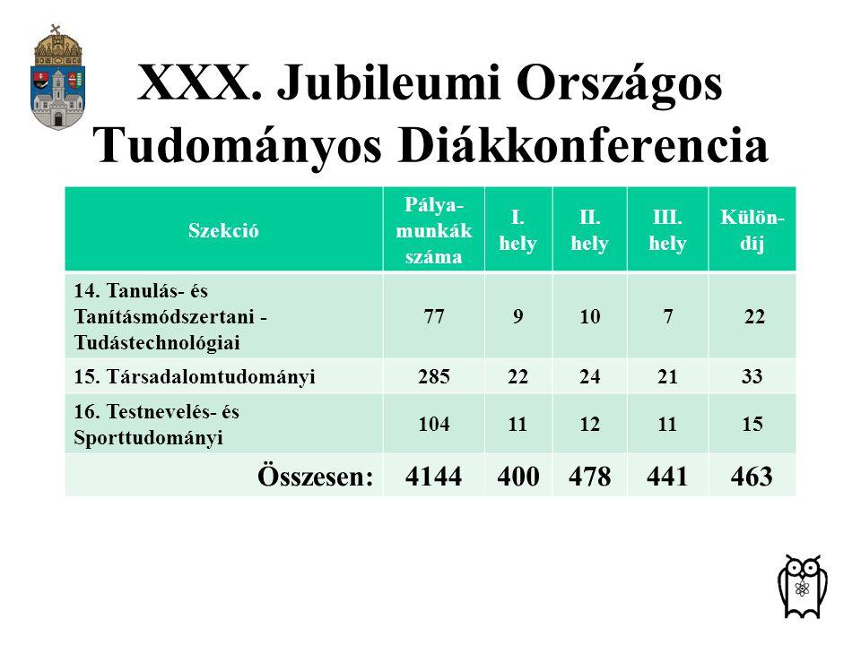 XXX. Jubileumi Országos Tudományos Diákkonferencia Szekció Pálya- munkák száma I. hely II. hely III. hely Külön- díj 14. Tanulás- és Tanításmódszertan