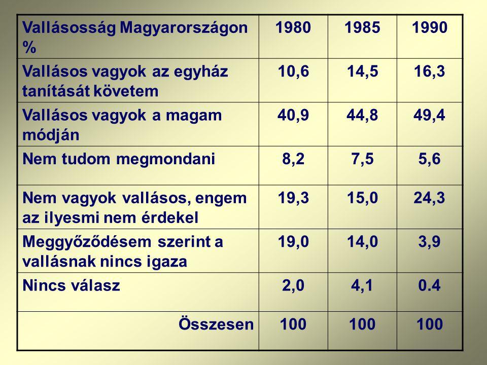 Vallásosság Magyarországon % 198019851990 Vallásos vagyok az egyház tanítását követem 10,614,516,3 Vallásos vagyok a magam módján 40,944,849,4 Nem tud