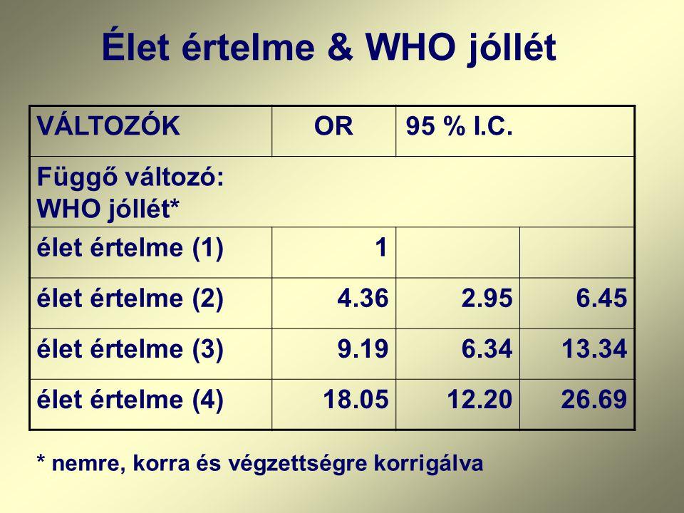 VÁLTOZÓKOR95 % I.C. Függő változó: WHO jóllét* élet értelme (1)1 élet értelme (2)4.362.956.45 élet értelme (3)9.196.3413.34 élet értelme (4)18.0512.20