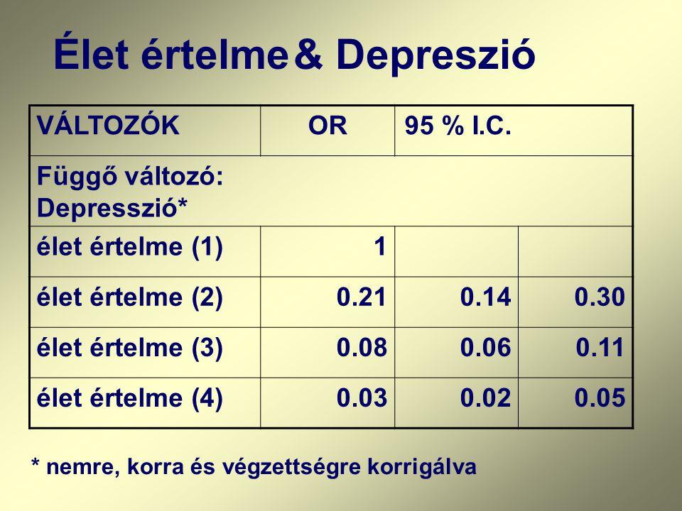VÁLTOZÓKOR95 % I.C. Függő változó: Depresszió* élet értelme (1)1 élet értelme (2)0.210.140.30 élet értelme (3)0.080.060.11 élet értelme (4)0.030.020.0