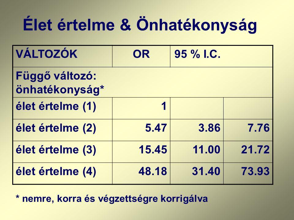 VÁLTOZÓKOR95 % I.C. Függő változó: önhatékonyság* élet értelme (1)1 élet értelme (2)5.473.867.76 élet értelme (3)15.4511.0021.72 élet értelme (4)48.18