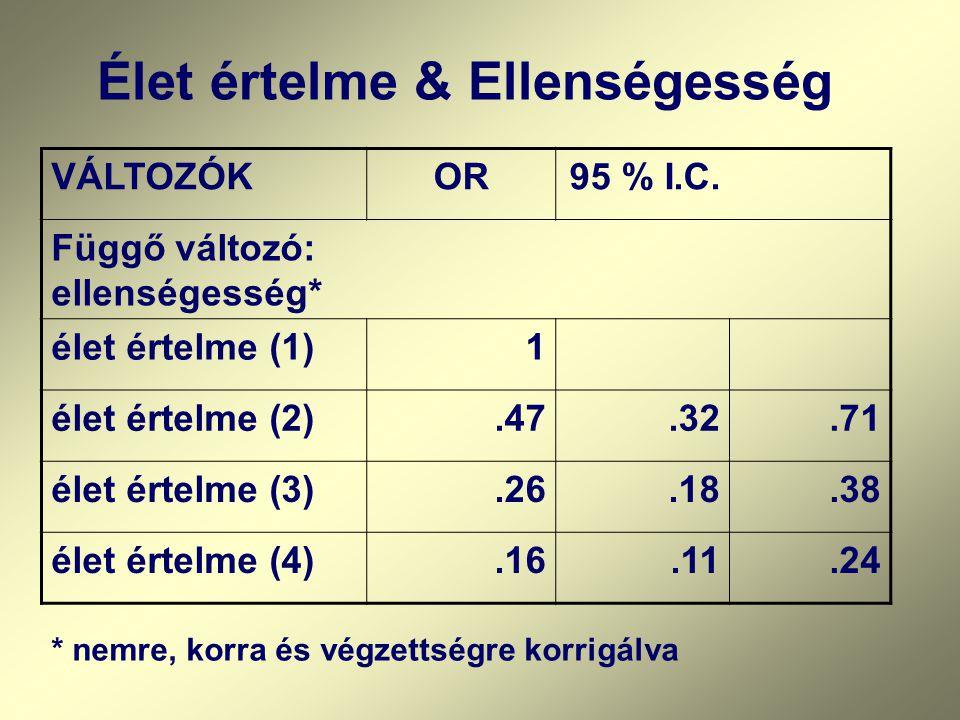 VÁLTOZÓKOR95 % I.C. Függő változó: ellenségesség* élet értelme (1)1 élet értelme (2).47.32.71 élet értelme (3).26.18.38 élet értelme (4).16.11.24 * ne