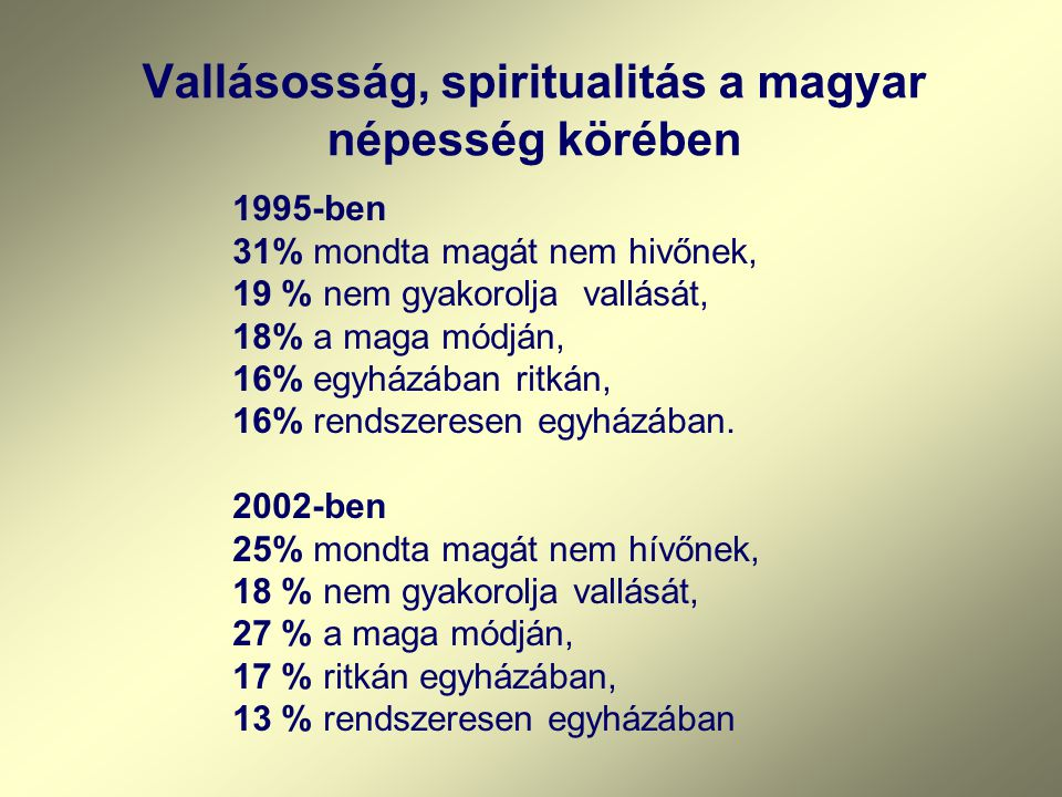 Vallásosság, spiritualitás a magyar népesség körében 1995-ben 31% mondta magát nem hivőnek, 19 % nem gyakorolja vallását, 18% a maga módján, 16% egyhá