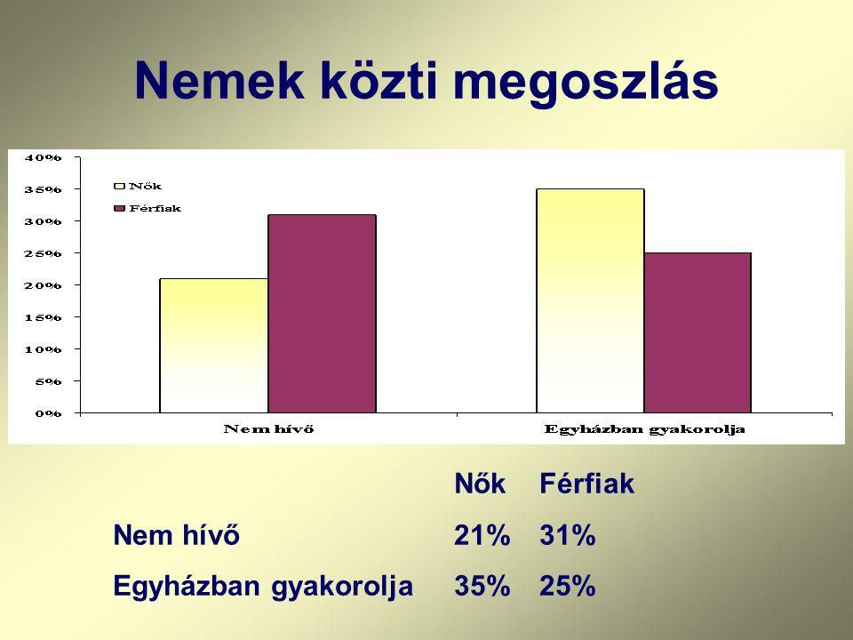 Nemek közti megoszlás NőkFérfiak Nem hívő21%31% Egyházban gyakorolja35%25%