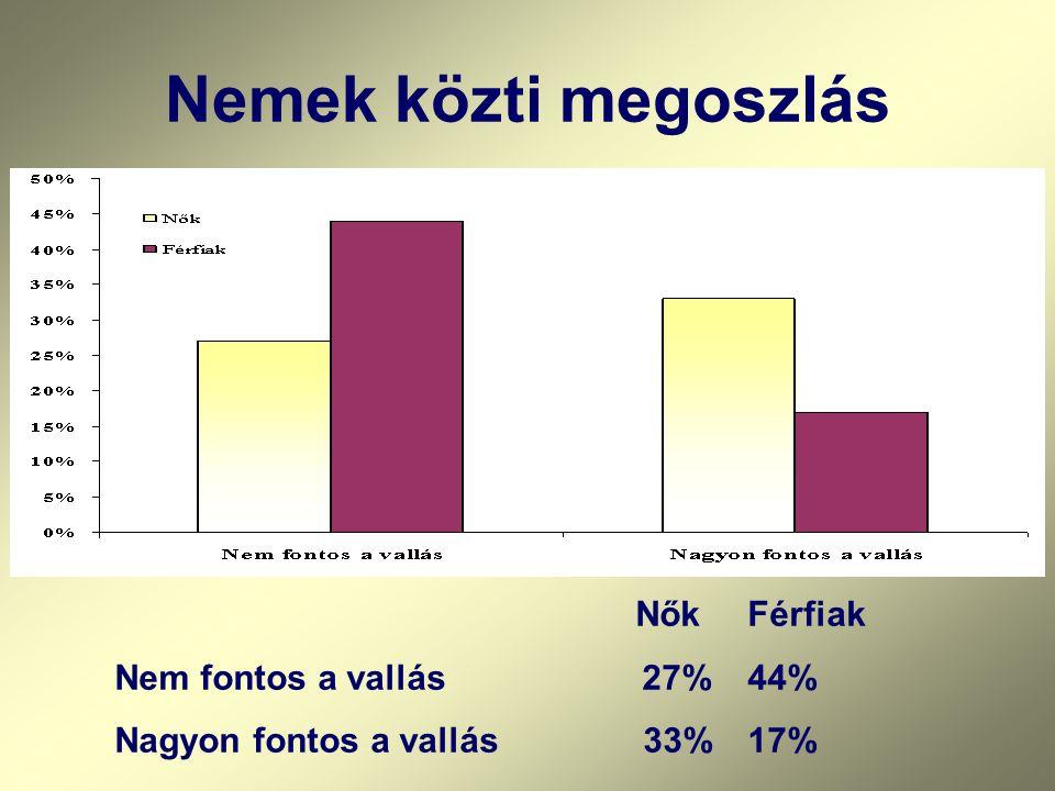 Nemek közti megoszlás NőkFérfiak Nem fontos a vallás27%44% Nagyon fontos a vallás 33%17%