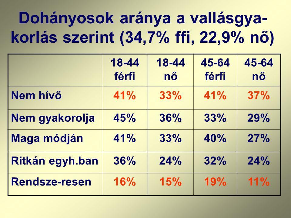 Dohányosok aránya a vallásgya- korlás szerint (34,7% ffi, 22,9% nő) 18-44 férfi 18-44 nő 45-64 férfi 45-64 nő Nem hívő41%33%41%37% Nem gyakorolja45%36