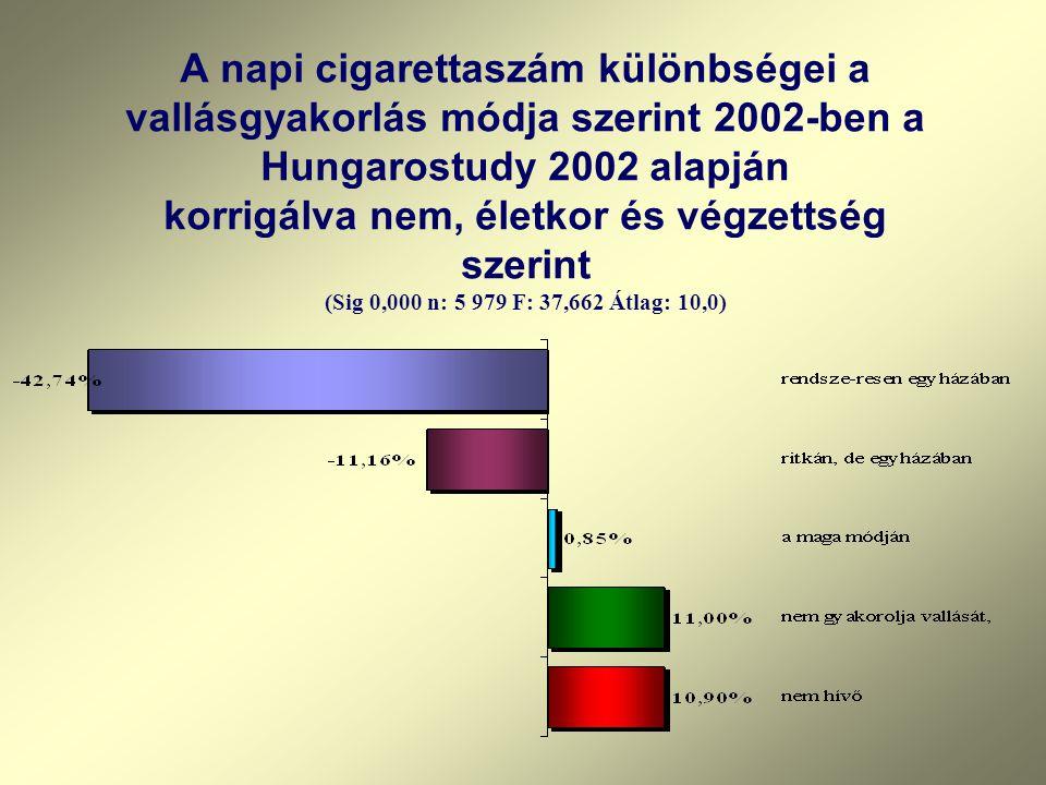 A napi cigarettaszám különbségei a vallásgyakorlás módja szerint 2002-ben a Hungarostudy 2002 alapján korrigálva nem, életkor és végzettség szerint (S