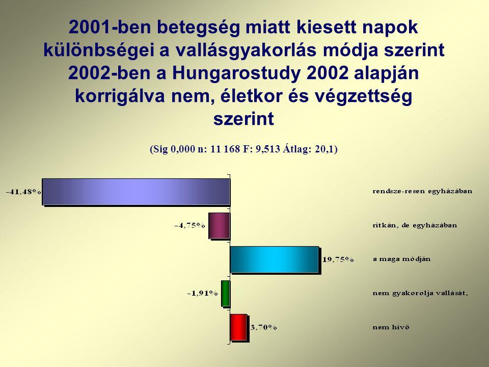 2001-ben betegség miatt kiesett napok különbségei a vallásgyakorlás módja szerint 2002-ben a Hungarostudy 2002 alapján korrigálva nem, életkor és végz