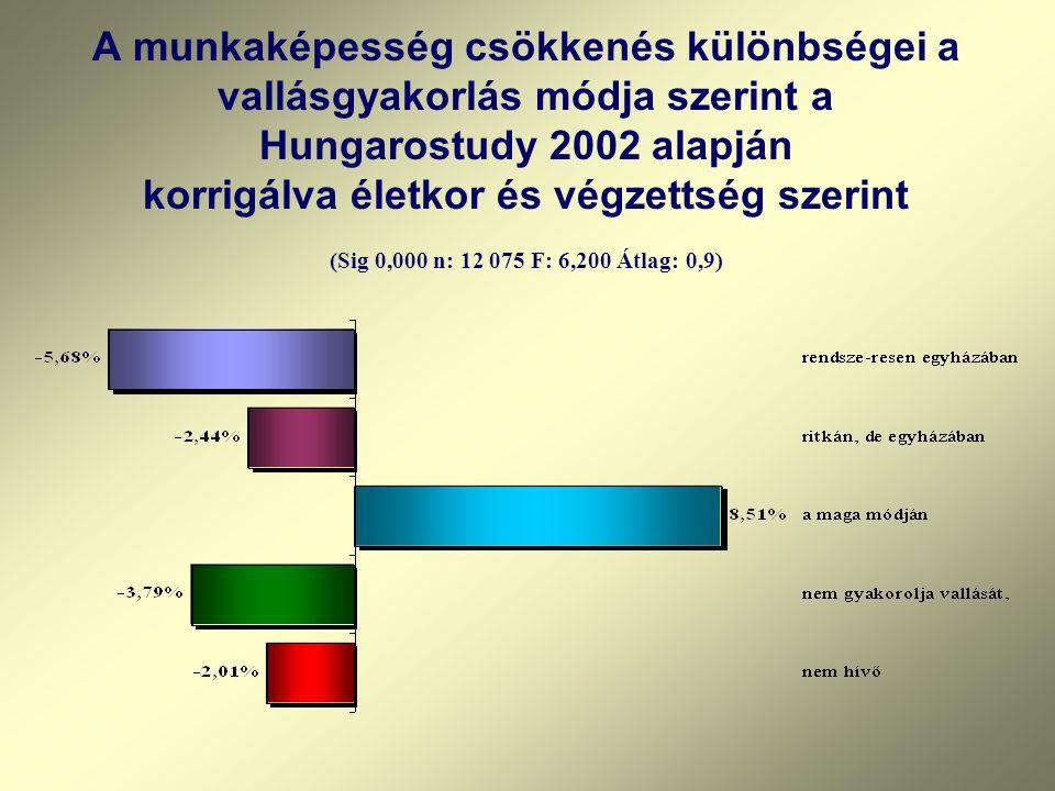 A munkaképesség csökkenés különbségei a vallásgyakorlás módja szerint a Hungarostudy 2002 alapján korrigálva életkor és végzettség szerint (Sig 0,000