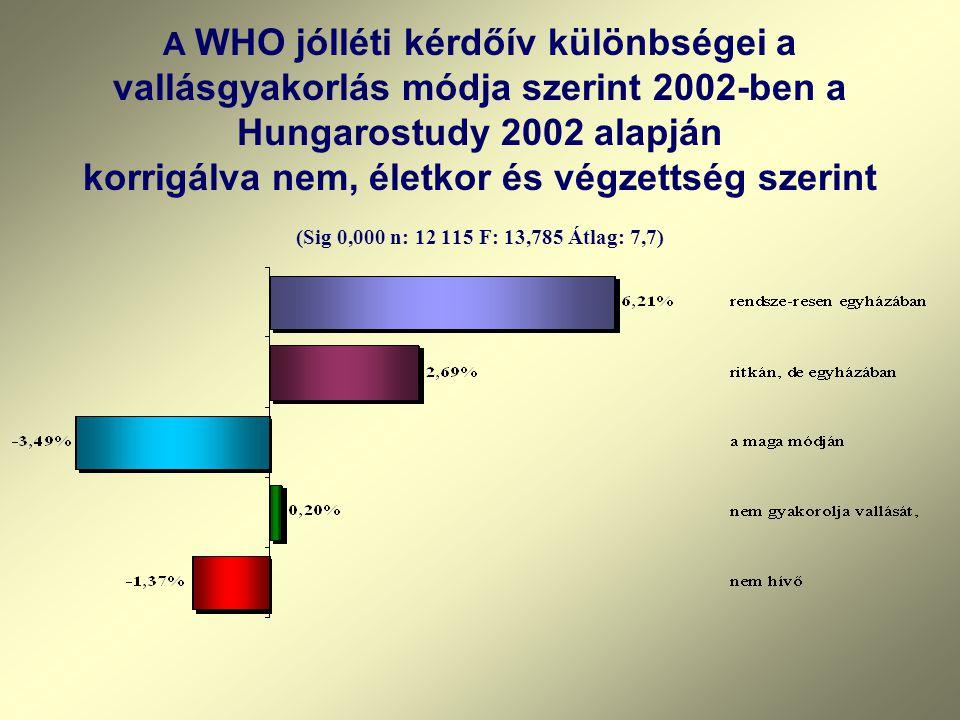 A WHO jólléti kérdőív különbségei a vallásgyakorlás módja szerint 2002-ben a Hungarostudy 2002 alapján korrigálva nem, életkor és végzettség szerint (