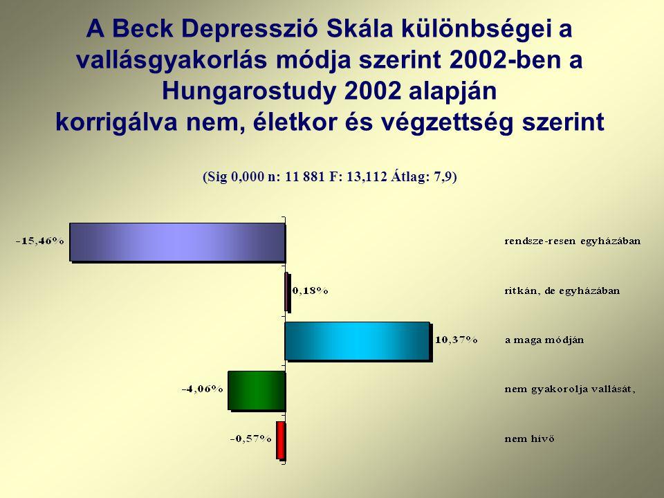 A Beck Depresszió Skála különbségei a vallásgyakorlás módja szerint 2002-ben a Hungarostudy 2002 alapján korrigálva nem, életkor és végzettség szerint