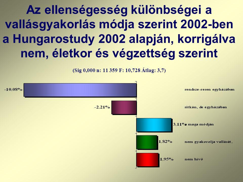 Az ellenségesség különbségei a vallásgyakorlás módja szerint 2002-ben a Hungarostudy 2002 alapján, korrigálva nem, életkor és végzettség szerint (Sig