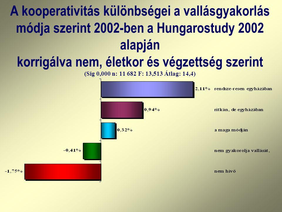 A kooperativitás különbségei a vallásgyakorlás módja szerint 2002-ben a Hungarostudy 2002 alapján korrigálva nem, életkor és végzettség szerint (Sig 0