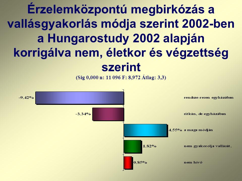 Érzelemközpontú megbirkózás a vallásgyakorlás módja szerint 2002-ben a Hungarostudy 2002 alapján korrigálva nem, életkor és végzettség szerint (Sig 0,