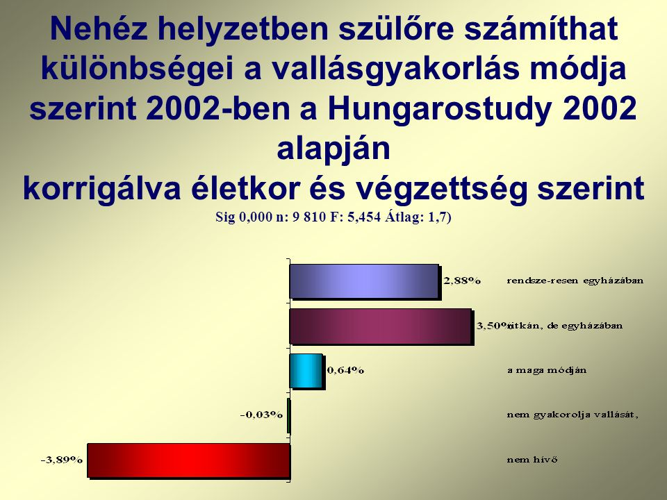 Nehéz helyzetben szülőre számíthat különbségei a vallásgyakorlás módja szerint 2002-ben a Hungarostudy 2002 alapján korrigálva életkor és végzettség s