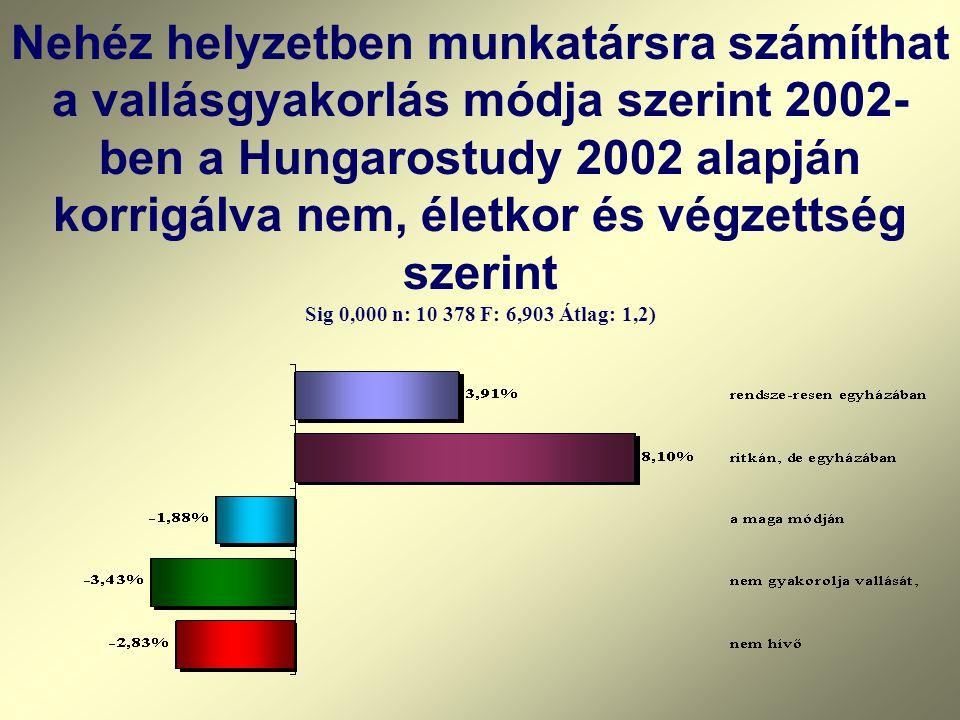 Nehéz helyzetben munkatársra számíthat a vallásgyakorlás módja szerint 2002- ben a Hungarostudy 2002 alapján korrigálva nem, életkor és végzettség sze