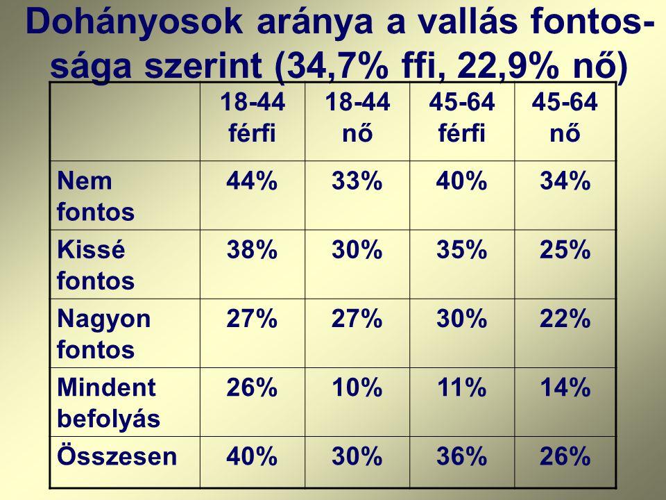 Dohányosok aránya a vallás fontos- sága szerint (34,7% ffi, 22,9% nő) 18-44 férfi 18-44 nő 45-64 férfi 45-64 nő Nem fontos 44%33%40%34% Kissé fontos 3
