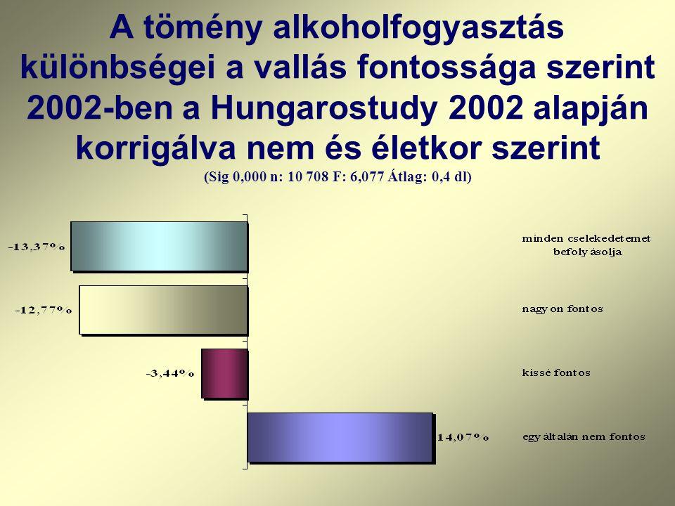 A tömény alkoholfogyasztás különbségei a vallás fontossága szerint 2002-ben a Hungarostudy 2002 alapján korrigálva nem és életkor szerint (Sig 0,000 n