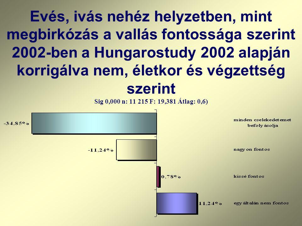 Evés, ivás nehéz helyzetben, mint megbirkózás a vallás fontossága szerint 2002-ben a Hungarostudy 2002 alapján korrigálva nem, életkor és végzettség s