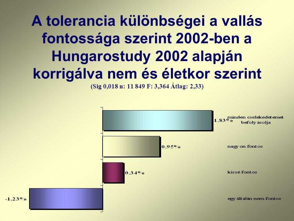 A tolerancia különbségei a vallás fontossága szerint 2002-ben a Hungarostudy 2002 alapján korrigálva nem és életkor szerint (Sig 0,018 n: 11 849 F: 3,
