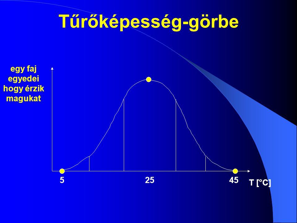 T [°C] egy faj egyedei hogy érzik magukat 54525 Tűrőképesség-görbe