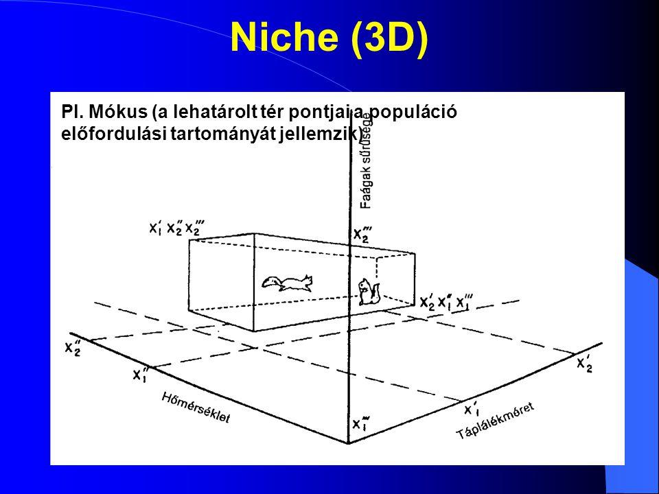 Niche (3D) Pl. Mókus (a lehatárolt tér pontjai a populáció előfordulási tartományát jellemzik)