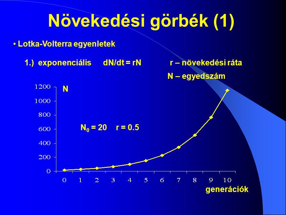 Növekedési görbék (1) 1.) exponenciálisdN/dt = rN N 0 = 20 r = 0.5 N generációk r – növekedési ráta N – egyedszám Lotka-Volterra egyenletek