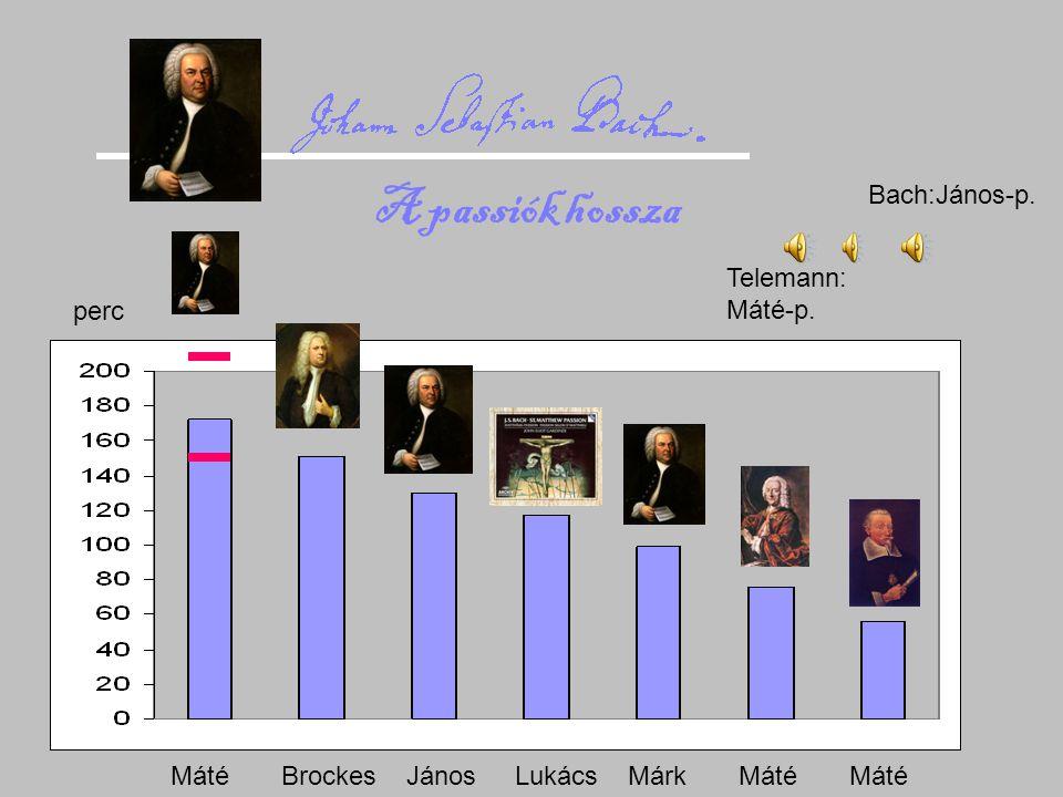 Telemann: Máté-p. Bach:János-p. Máté Brockes János Lukács Márk Máté Máté perc A passiók hossza