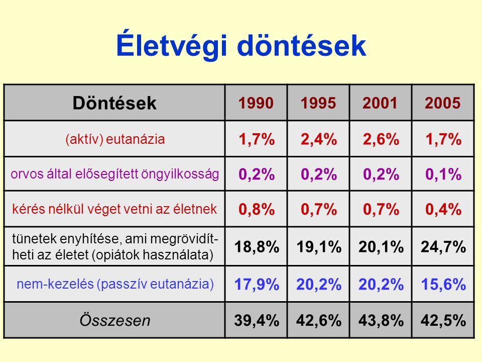 Életvégi döntések Döntések 1990199520012005 (aktív) eutanázia 1,7%2,4%2,6%1,7% orvos által elősegített öngyilkosság 0,2% 0,1% kérés nélkül véget vetni az életnek 0,8%0,7% 0,4% tünetek enyhítése, ami megrövidít- heti az életet (opiátok használata) 18,8%19,1%20,1%24,7% nem-kezelés (passzív eutanázia) 17,9%20,2% 15,6% Összesen39,4%42,6%43,8%42,5%