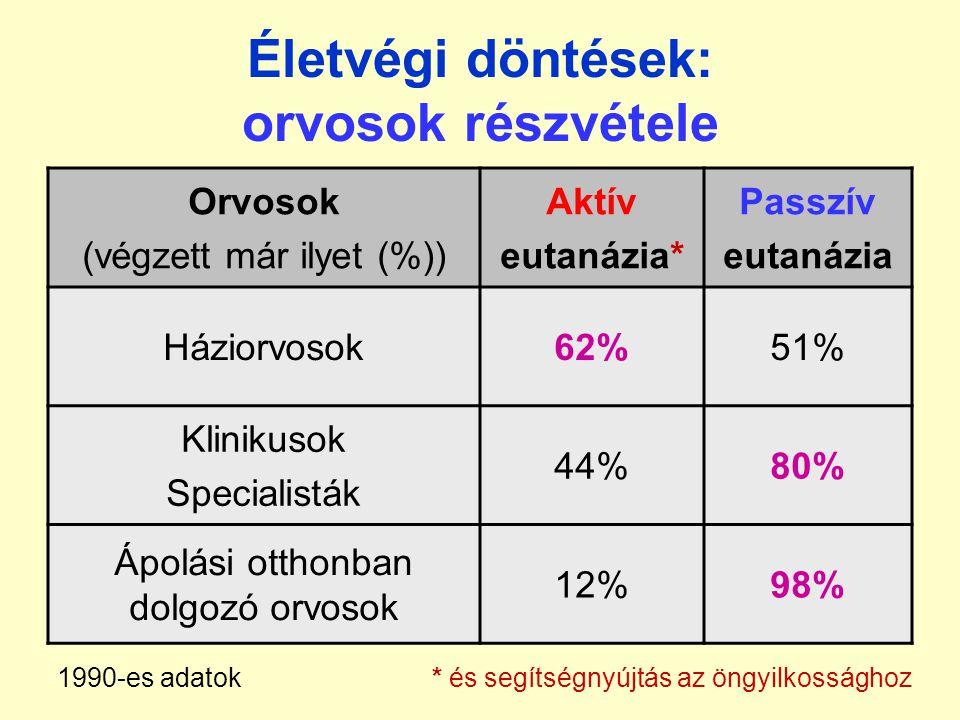 Életvégi döntések: orvosok részvétele Orvosok (végzett már ilyet (%)) Aktív eutanázia* Passzív eutanázia Háziorvosok62%51% Klinikusok Specialisták 44%80% Ápolási otthonban dolgozó orvosok 12%98% 1990-es adatok * és segítségnyújtás az öngyilkossághoz