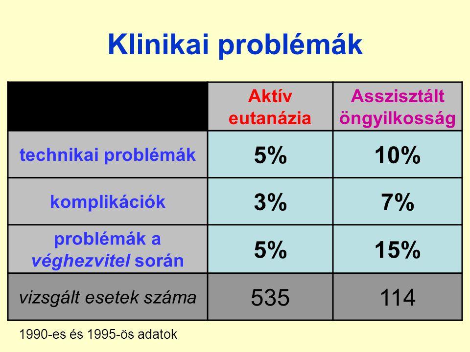 Klinikai problémák Aktív eutanázia Asszisztált öngyilkosság technikai problémák 5%10% komplikációk 3%7% problémák a véghezvitel során 5%15% vizsgált esetek száma 535114 1990-es és 1995-ös adatok
