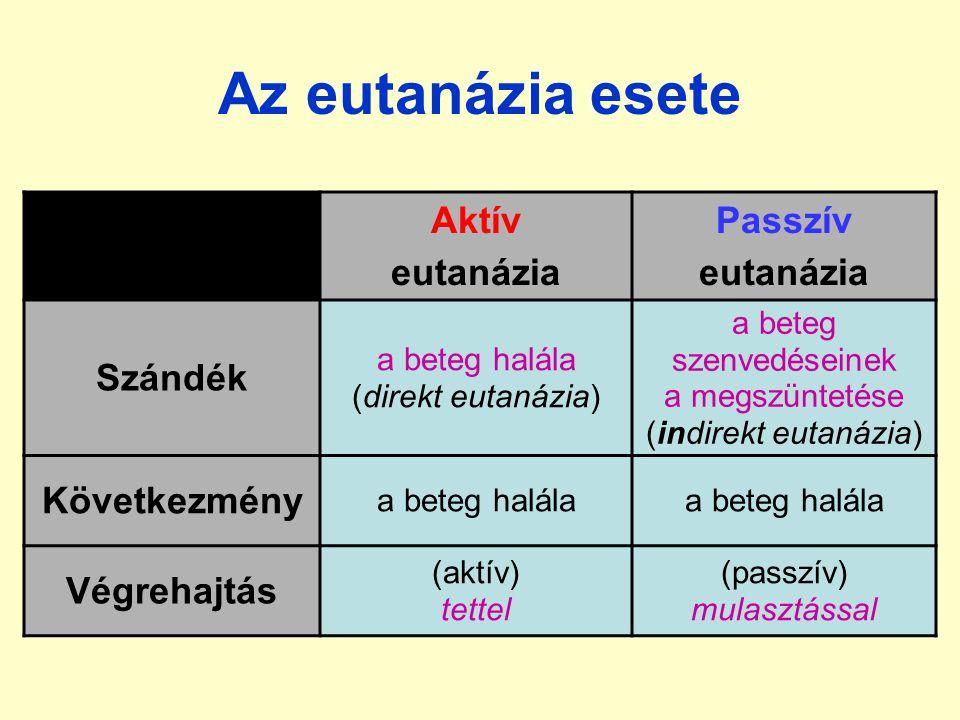 Az eutanázia esete Aktív eutanázia Passzív eutanázia Szándék a beteg halála (direkt eutanázia) a beteg szenvedéseinek a megszüntetése (indirekt eutanázia) Következmény a beteg halála Végrehajtás (aktív) tettel (passzív) mulasztással
