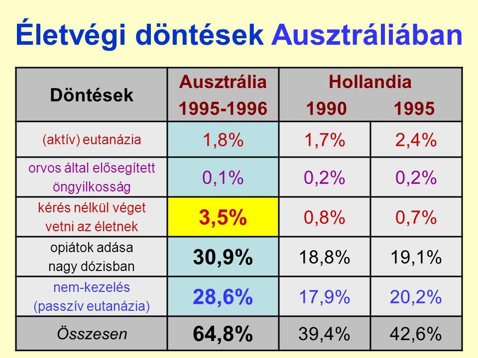 Életvégi döntések Ausztráliában Döntések Ausztrália 1995-1996 Hollandia 1990 1995 (aktív) eutanázia 1,8%1,7%2,4% orvos által elősegített öngyilkosság 0,1%0,2% kérés nélkül véget vetni az életnek 3,5% 0,8%0,7% opiátok adása nagy dózisban 30,9% 18,8%19,1% nem-kezelés (passzív eutanázia) 28,6% 17,9%20,2% Összesen 64,8% 39,4%42,6%