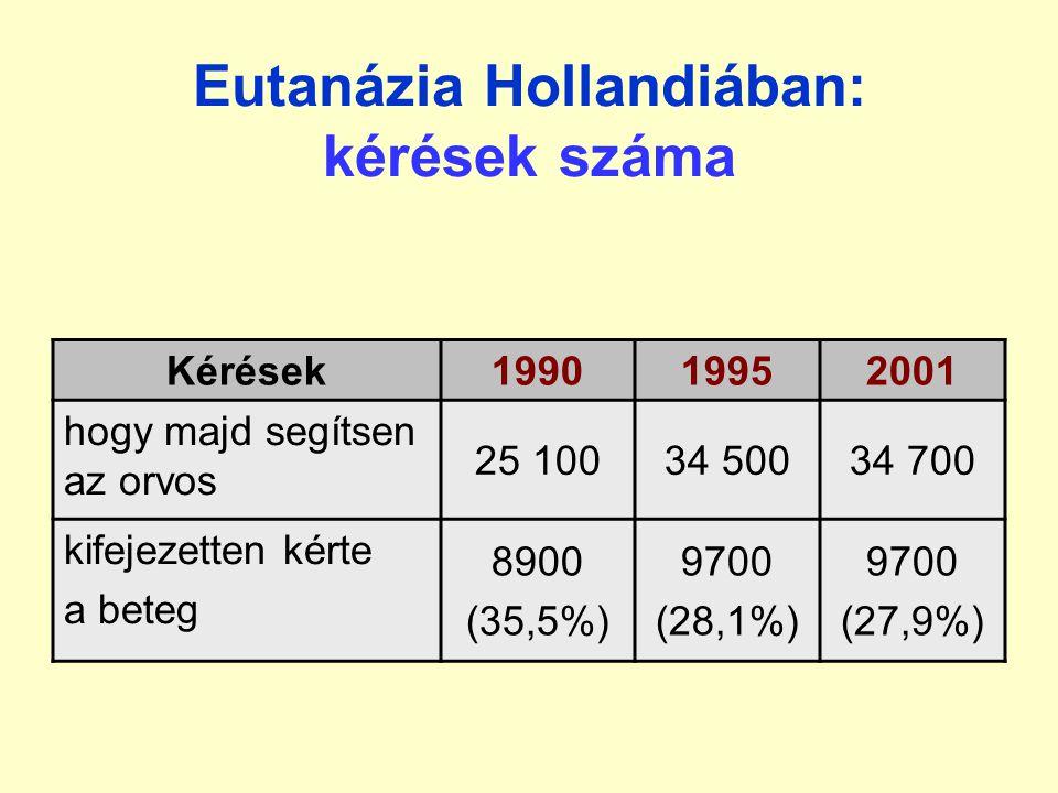 Eutanázia Hollandiában kérések száma (1990-ben): –hogy majd segítsen az orvos: 25 100 alkalommal –kifejezetten kérte a beteg: 8900 alkalommal (35,5%) a kifejezett kéréseknek kevesebb mint 1/3-át tel- jesítik –nem érvényesül a beteg autonómiája –Miért nem teljesítik a beteg kérését.