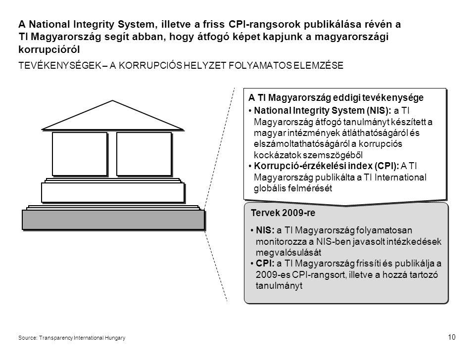 10 Source:Transparency International Hungary A National Integrity System, illetve a friss CPI-rangsorok publikálása révén a TI Magyarország segít abban, hogy átfogó képet kapjunk a magyarországi korrupcióról TEVÉKENYSÉGEK – A KORRUPCIÓS HELYZET FOLYAMATOS ELEMZÉSE A TI Magyarország eddigi tevékenysége National Integrity System (NIS): a TI Magyarország átfogó tanulmányt készített a magyar intézmények átláthatóságáról és elszámoltathatóságáról a korrupciós kockázatok szemszögéből Korrupció-érzékelési index (CPI): A TI Magyarország publikálta a TI International globális felmérését Tervek 2009-re NIS: a TI Magyarország folyamatosan monitorozza a NIS-ben javasolt intézkedések megvalósulását CPI: a TI Magyarország frissíti és publikálja a 2009-es CPI-rangsort, illetve a hozzá tartozó tanulmányt