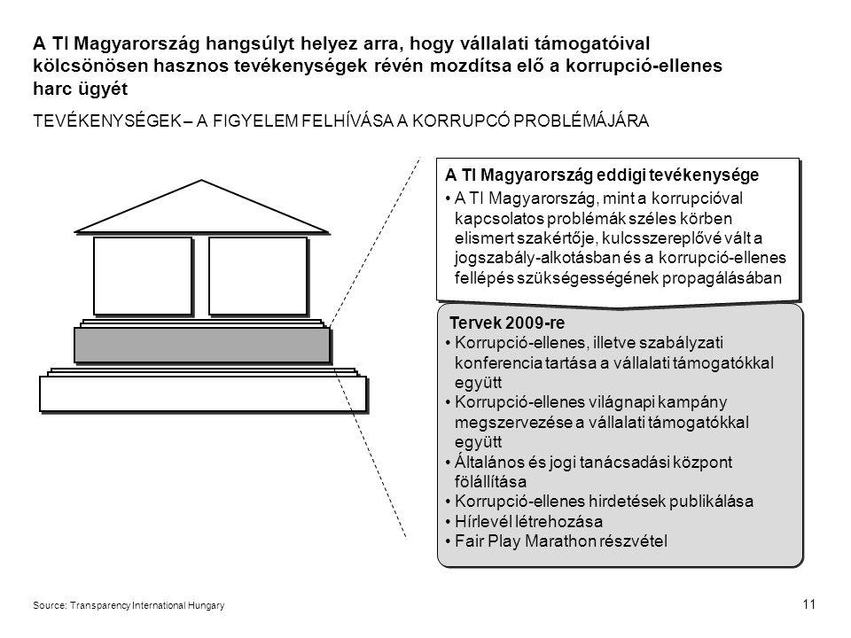 11 Source:Transparency International Hungary A TI Magyarország hangsúlyt helyez arra, hogy vállalati támogatóival kölcsönösen hasznos tevékenységek révén mozdítsa elő a korrupció-ellenes harc ügyét TEVÉKENYSÉGEK – A FIGYELEM FELHÍVÁSA A KORRUPCÓ PROBLÉMÁJÁRA A TI Magyarország eddigi tevékenysége A TI Magyarország, mint a korrupcióval kapcsolatos problémák széles körben elismert szakértője, kulcsszereplővé vált a jogszabály-alkotásban és a korrupció-ellenes fellépés szükségességének propagálásában Tervek 2009-re Korrupció-ellenes, illetve szabályzati konferencia tartása a vállalati támogatókkal együtt Korrupció-ellenes világnapi kampány megszervezése a vállalati támogatókkal együtt Általános és jogi tanácsadási központ fölállítása Korrupció-ellenes hirdetések publikálása Hírlevél létrehozása Fair Play Marathon részvétel