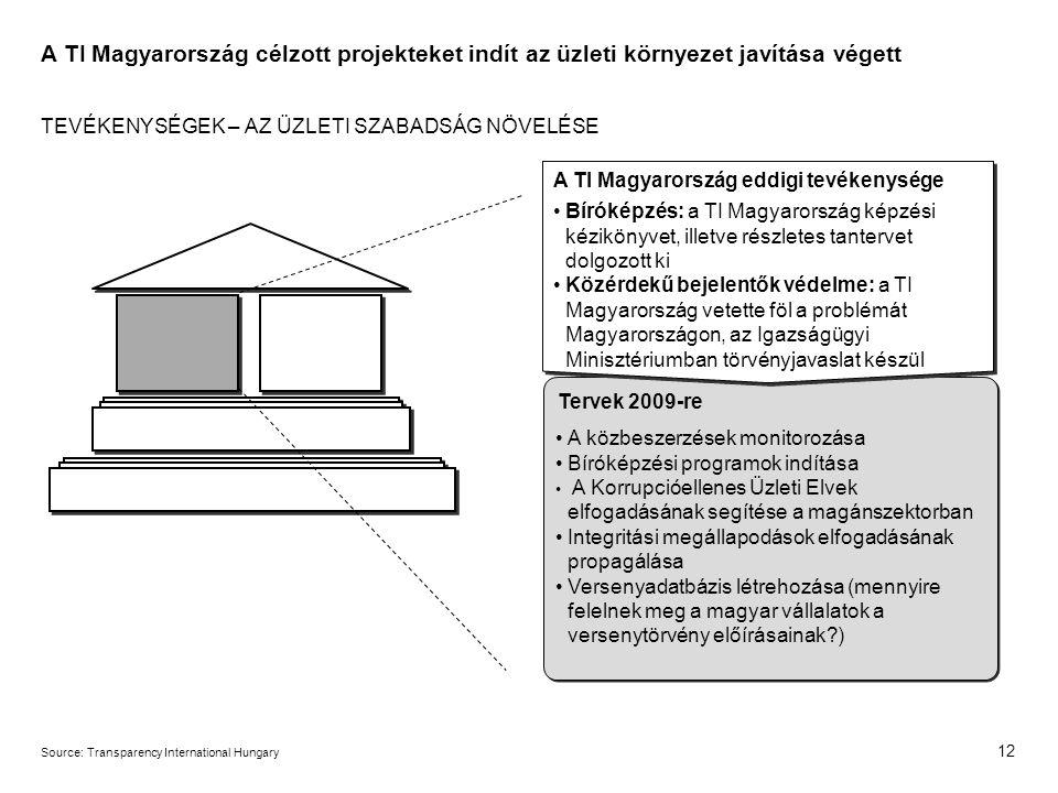 12 Source:Transparency International Hungary A TI Magyarország célzott projekteket indít az üzleti környezet javítása végett TEVÉKENYSÉGEK – AZ ÜZLETI SZABADSÁG NÖVELÉSE A TI Magyarország eddigi tevékenysége Bíróképzés: a TI Magyarország képzési kézikönyvet, illetve részletes tantervet dolgozott ki Közérdekű bejelentők védelme: a TI Magyarország vetette föl a problémát Magyarországon, az Igazságügyi Minisztériumban törvényjavaslat készül Tervek 2009-re A közbeszerzések monitorozása Bíróképzési programok indítása A Korrupcióellenes Üzleti Elvek elfogadásának segítése a magánszektorban Integritási megállapodások elfogadásának propagálása Versenyadatbázis létrehozása (mennyire felelnek meg a magyar vállalatok a versenytörvény előírásainak )