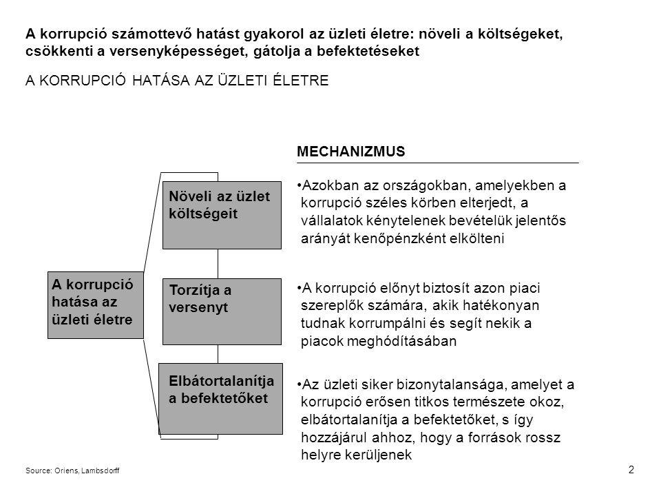 2 A korrupció hatása az üzleti életre Növeli az üzlet költségeit Azokban az országokban, amelyekben a korrupció széles körben elterjedt, a vállalatok kénytelenek bevételük jelentős arányát kenőpénzként elkölteni MECHANIZMUS Torzítja a versenyt Elbátortalanítja a befektetőket Source:Oriens, Lambsdorff A korrupció számottevő hatást gyakorol az üzleti életre: növeli a költségeket, csökkenti a versenyképességet, gátolja a befektetéseket A KORRUPCIÓ HATÁSA AZ ÜZLETI ÉLETRE A korrupció előnyt biztosít azon piaci szereplők számára, akik hatékonyan tudnak korrumpálni és segít nekik a piacok meghódításában Az üzleti siker bizonytalansága, amelyet a korrupció erősen titkos természete okoz, elbátortalanítja a befektetőket, s így hozzájárul ahhoz, hogy a források rossz helyre kerüljenek