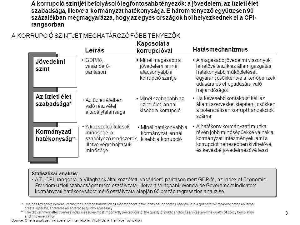 4 A korrupció és hatása az üzleti életre A korrupció Magyarországon A Transparency International Magyarország korrupció-ellenes erőfeszítései CONTENTS
