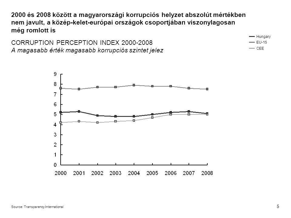 5 Hungary EU-15 CEE Source:Transparency International 2000 és 2008 között a magyarországi korrupciós helyzet abszolút mértékben nem javult, a közép-kelet-európai országok csoportjában viszonylagosan még romlott is CORRUPTION PERCEPTION INDEX 2000-2008 A magasabb érték magasabb korrupciós szintet jelez