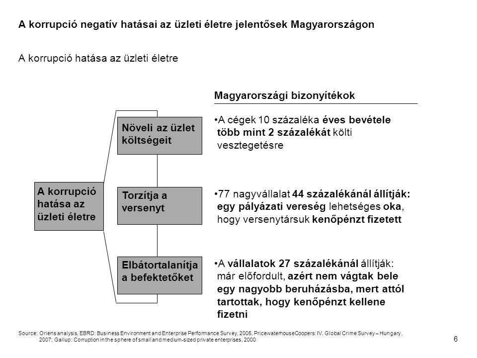6 A korrupció hatása az üzleti életre Növeli az üzlet költségeit A cégek 10 százaléka éves bevétele több mint 2 százalékát költi vesztegetésre Magyarországi bizonyítékok Torzítja a versenyt Elbátortalanítja a befektetőket Source:Oriens analysis, EBRD: Business Environment and Enterprise Performance Survey, 2005, PricewaterhouseCoopers: IV.