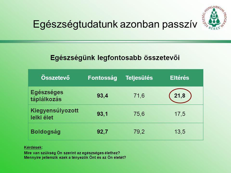 Egészségtudatunk azonban passzív Egészségünk legfontosabb összetevői ÖsszetevőFontosságTeljesülésEltérés Egészséges táplálkozás 93,471,621,8 Kiegyensú
