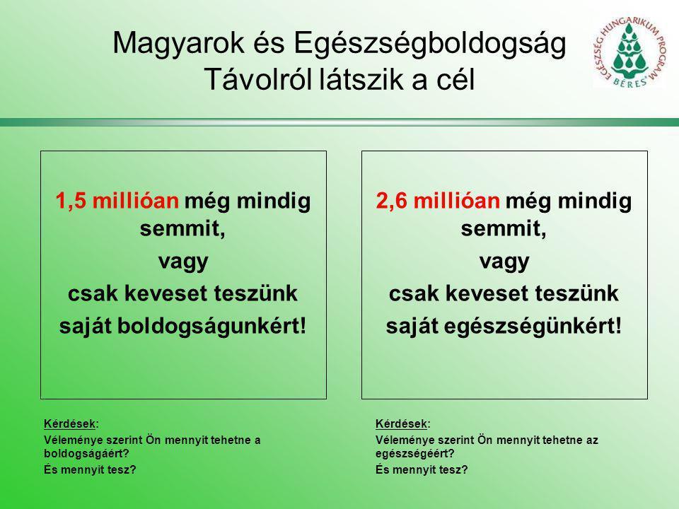 Magyarok és Egészségboldogság Távolról látszik a cél 1,5 millióan még mindig semmit, vagy csak keveset teszünk saját boldogságunkért! 2,6 millióan még