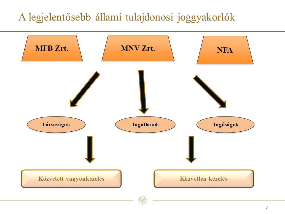 A legjelentősebb állami tulajdonosi joggyakorlók 3 MNV Zrt.